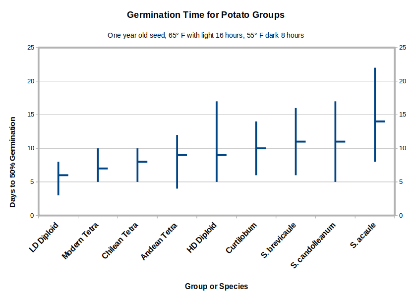 Graph of germination time for different groups and species of potatoes